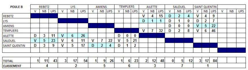 classement-lys